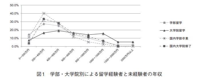 留学する人の生涯年収(リターン)を検証