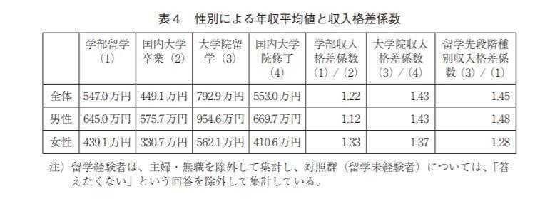 留学した男女の給与比較
