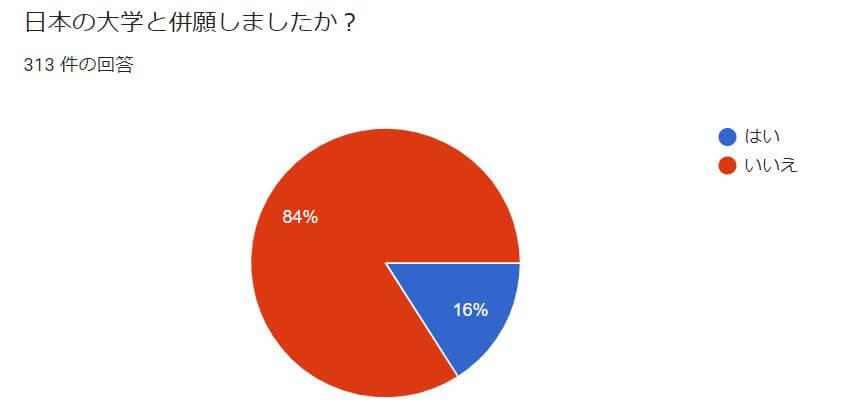 日本の大学と併願しましましたか?
